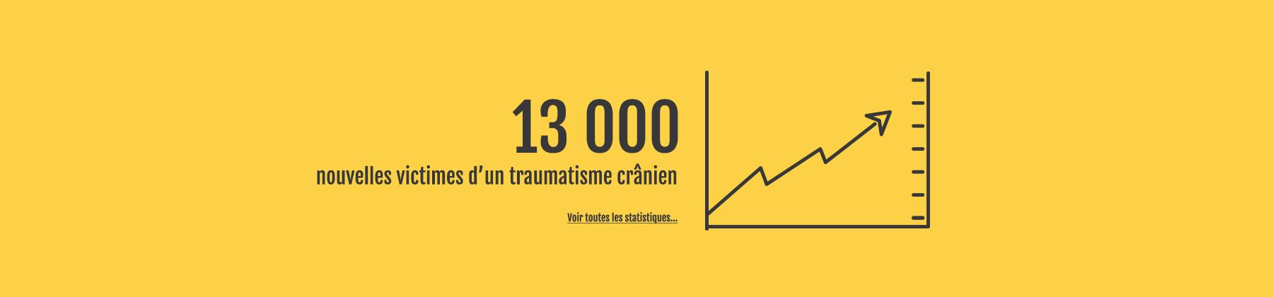 Statistiques 13000