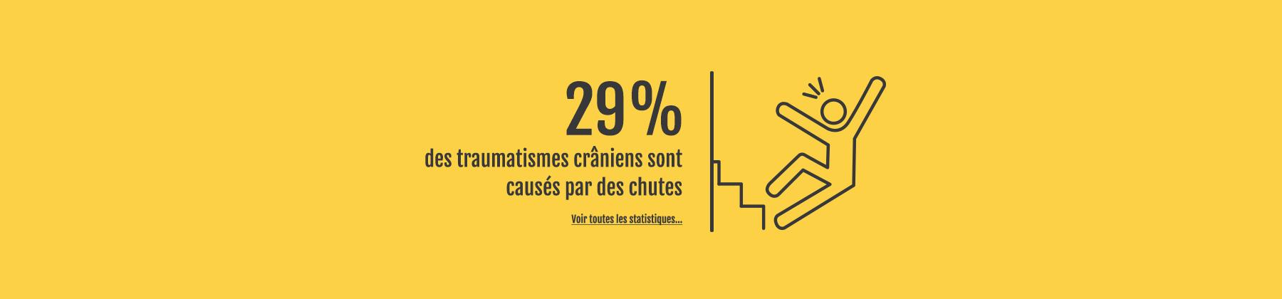Statistique chutes